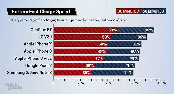 IPhone 8 и iPhone X - не лучшие смартфоны для быстрой зарядки