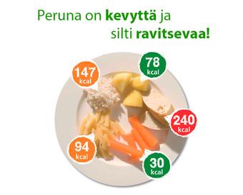 Perunan tie suomalaiseen ruokapöytään