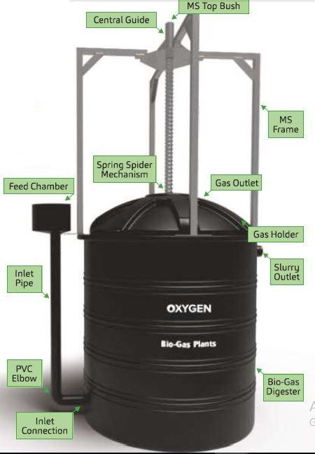 Bio-Gas Plant