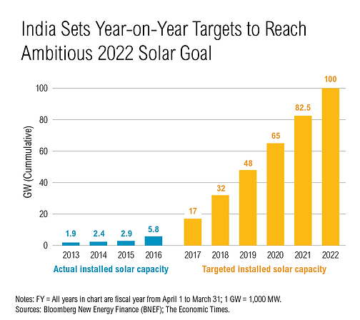 India targeted installed solar capacity graph