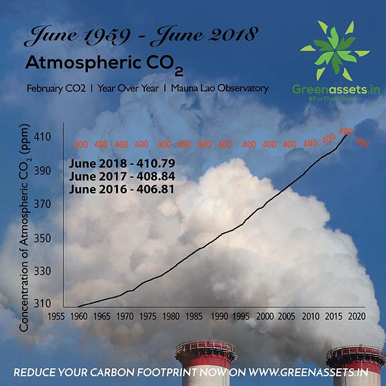 World atmospheric CO2 graph June 2018