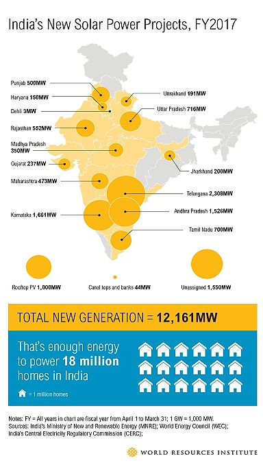 India new solar power projects 2017 map