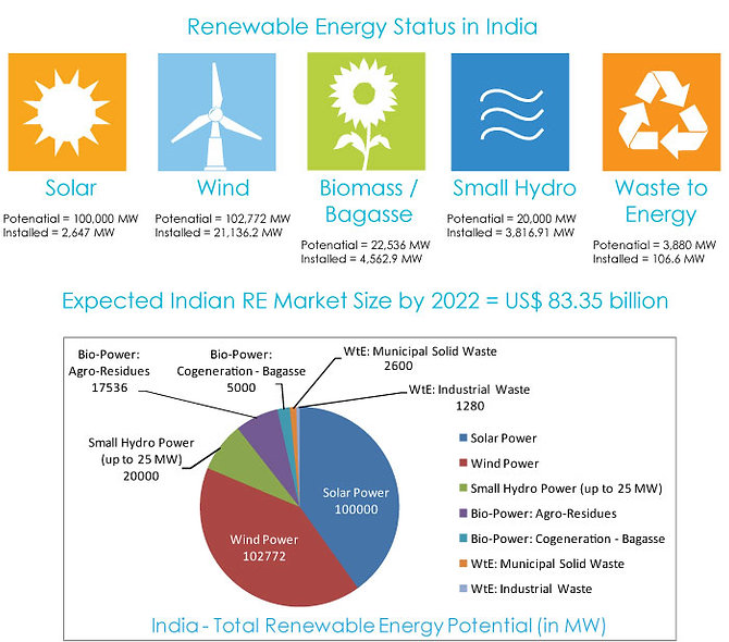 India renewable energy status and potential