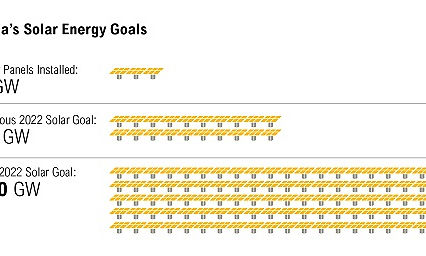 India solar energy goals diagram