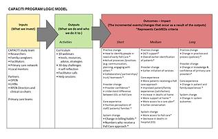 logic model image.png