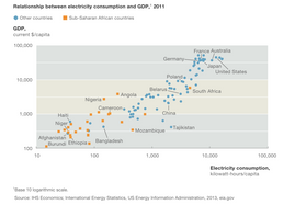 The Washington Post- A lack of electricity holds sub-Saharan Africa back