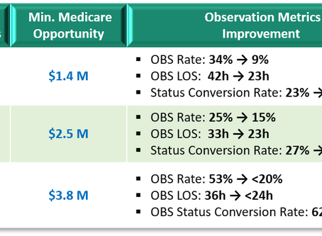 Unlock Hidden Revenue Opportunities with DCCS Observation Patient Status Solutions