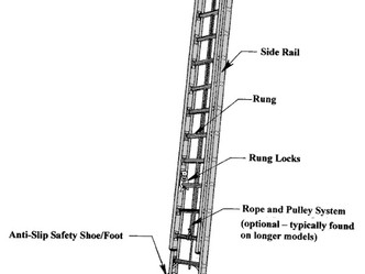 American Ladder Institute - Choosing the Right Ladder