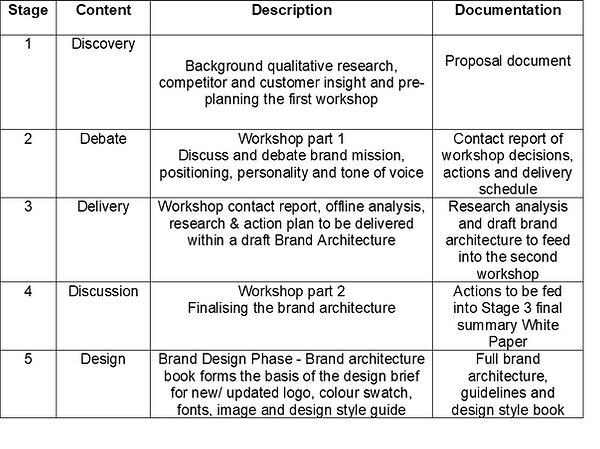 Brand Architecture schedule Harry Lang.j