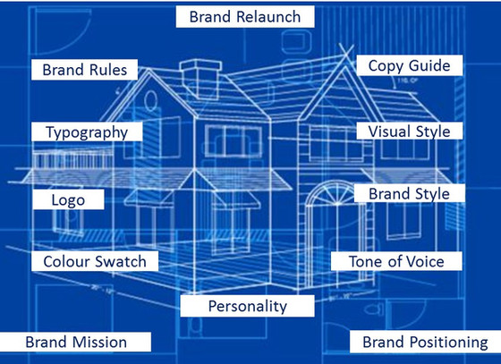 How Brand Architects deliver a better version of your brand
