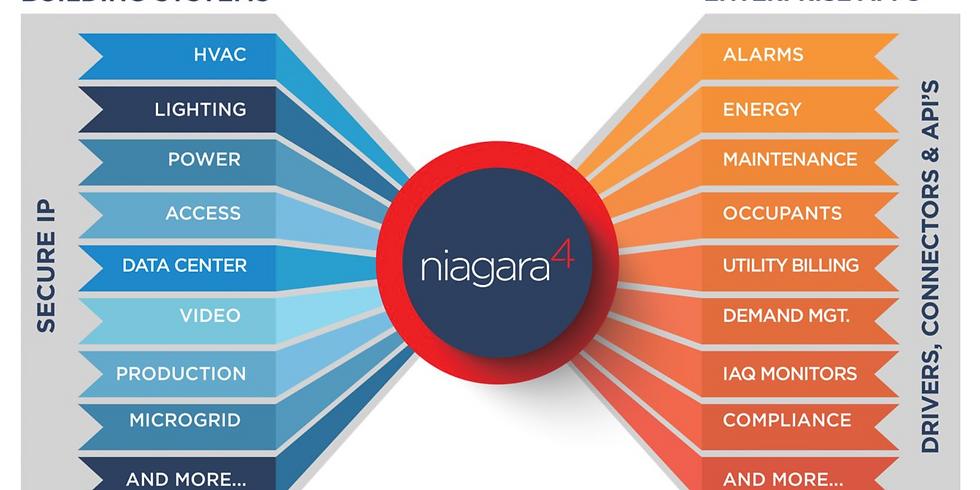 Niagara Export Tags