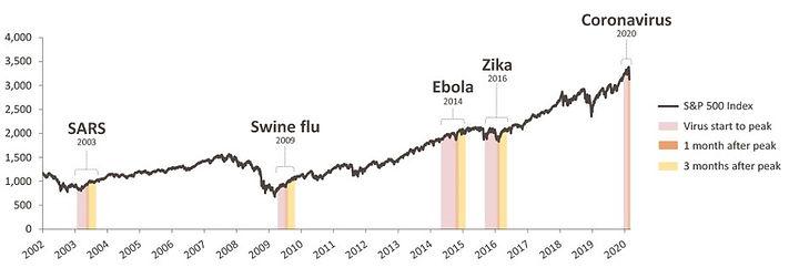 Sun Life past epidemic chart.jpg