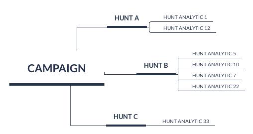 Hunting Analytic Catalog | Playbook | Database