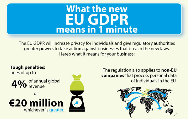 WHAT THE NEW EU GDPR MEANS IN 1 MINUTE