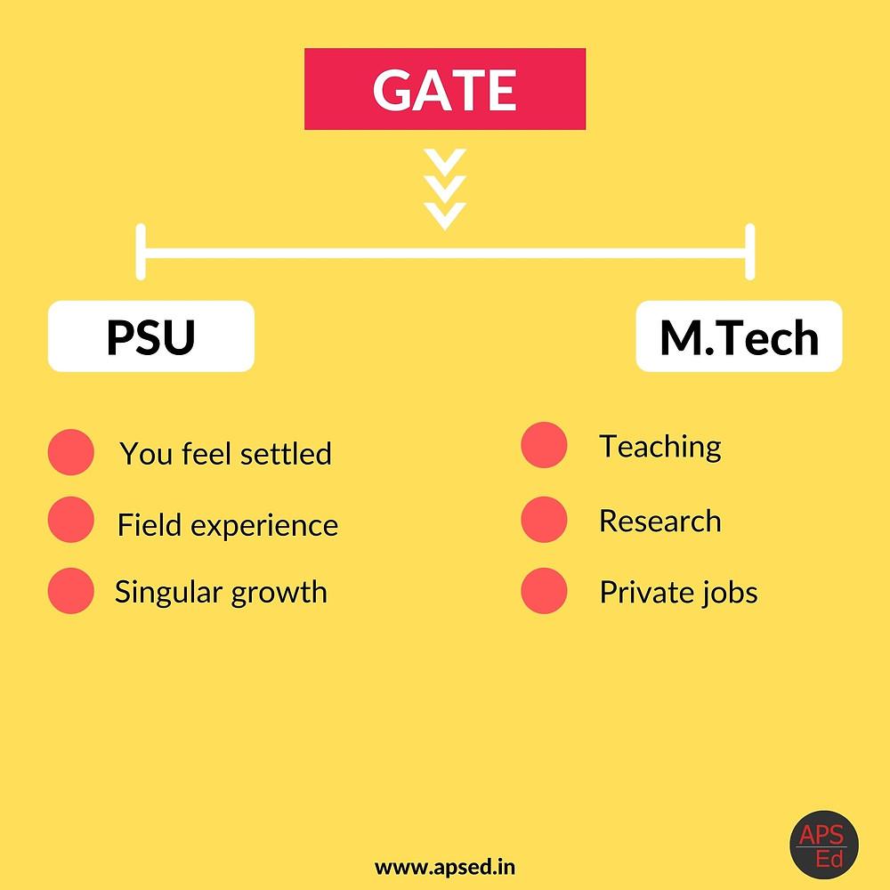 M.Tech vs PSU after GATE