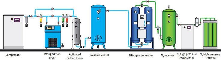 nitrogen-generators.jpg
