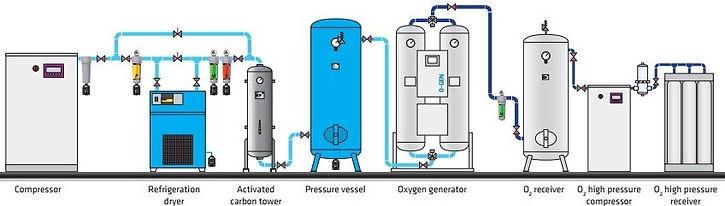 oxygen-generators.jpg