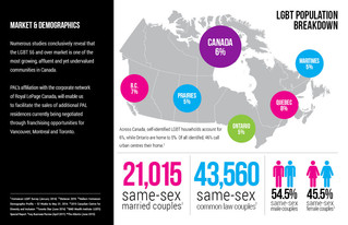 Infographic Design: LGBT Community in Canada