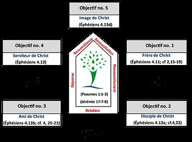 OBJECTIFS 5.png