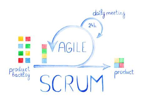 Seven Compelling Reasons to get Agile Certified at Scrum.org