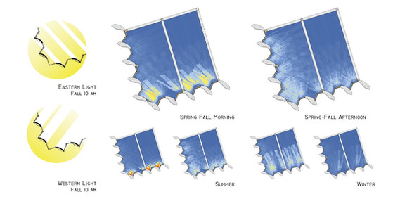 Natural Light and Solar Heat Gain