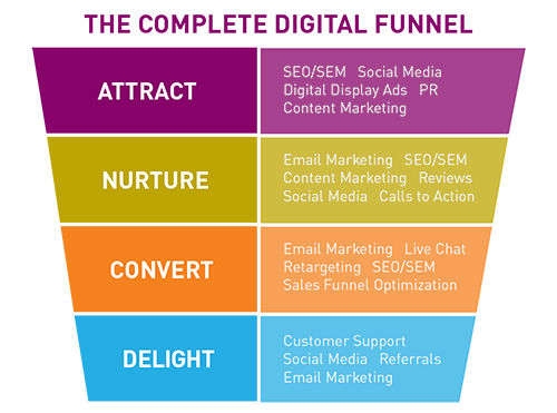 LeadGeneration-funnel.jpg