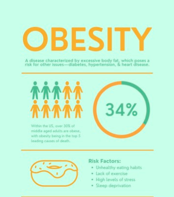 Obesity (Front)