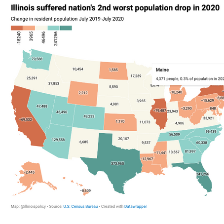 ILLINOIS SEES WORST POPULATION DECLINE SINCE WORLD WAR II