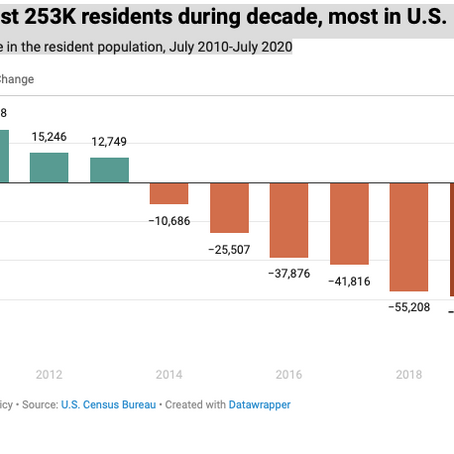The Center Square:Pritzker says it will take time to reverse accelerated population decline