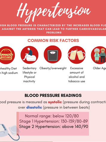 Hypertension (Front)