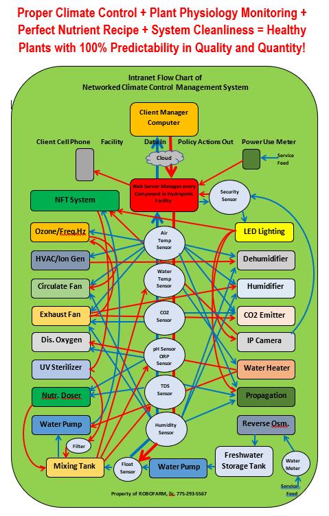 Basic CEA System Flowchart.PNG