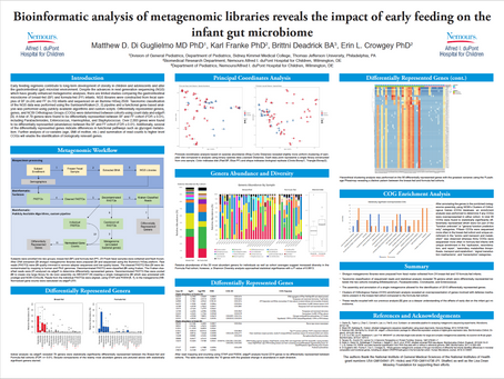 Bioinformatic Analysis of Metagenomic Libraries Reveals the Impact of Early Feeding on the Infant...