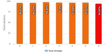 attendance graph 2:10:20.jpg