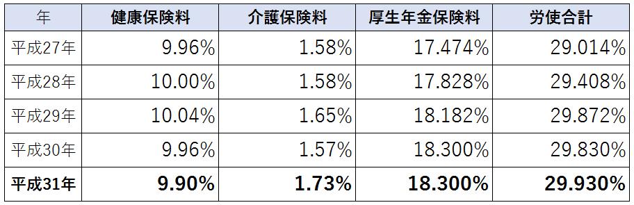 ここ5年間の社会保険料率の推移(山梨県協会けんぽの料率参照)