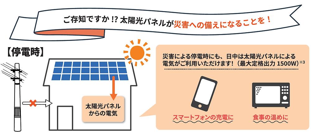 太陽光パネルは災害への備えにもなります。