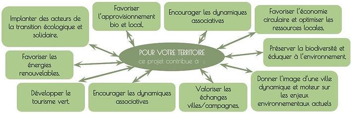 Plaquette tiers-lieu PERMATOPIE pour vot