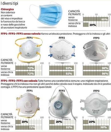 Confronto mascherina chirurgica vs FFP2 vs FFP3
