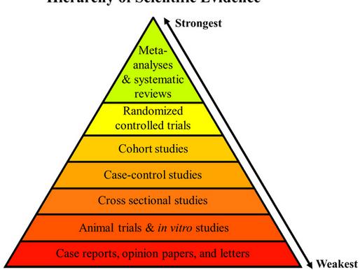 Hierarchy of evidence and sleep apnea