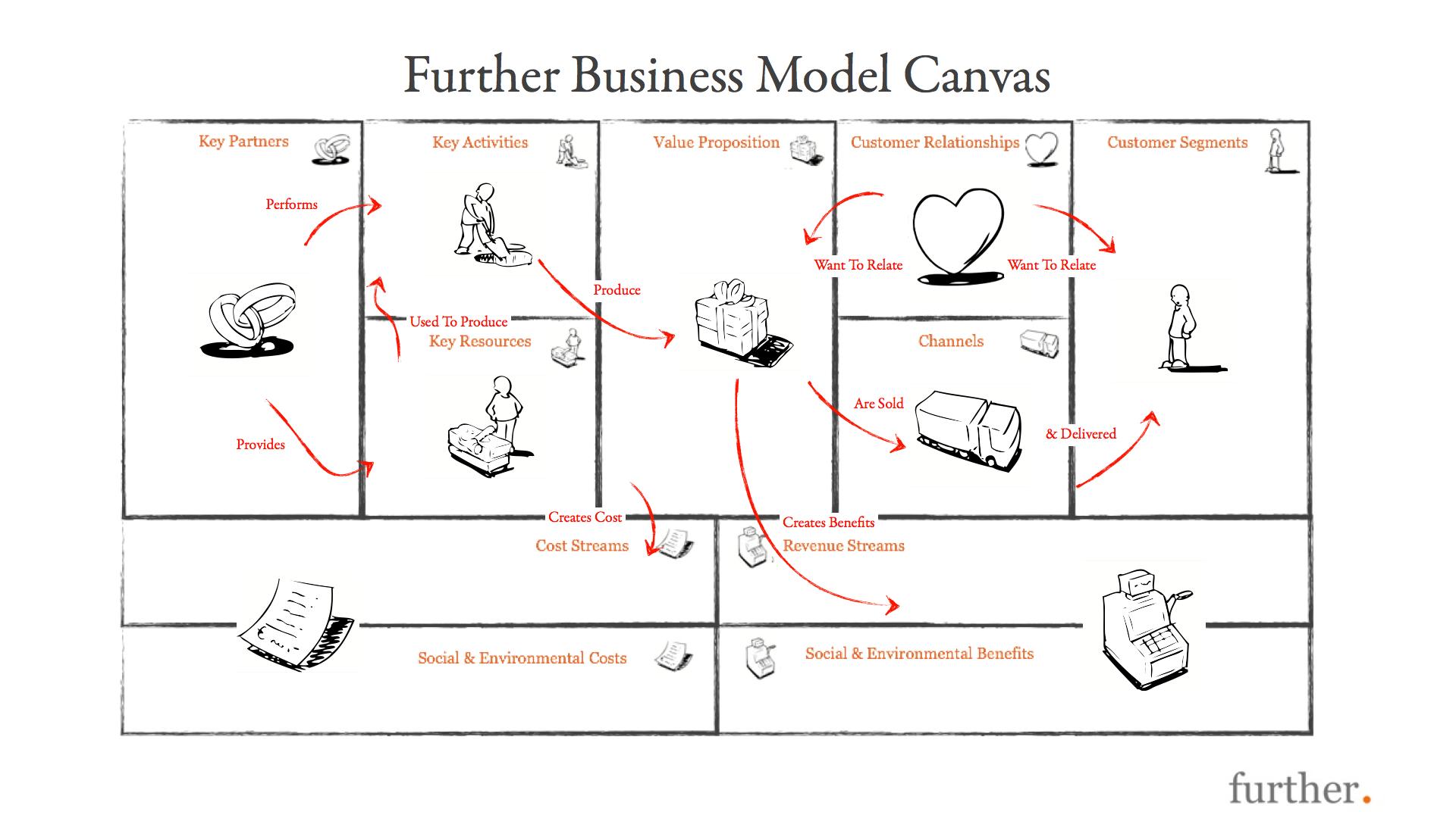 Agile Business Model Canvas