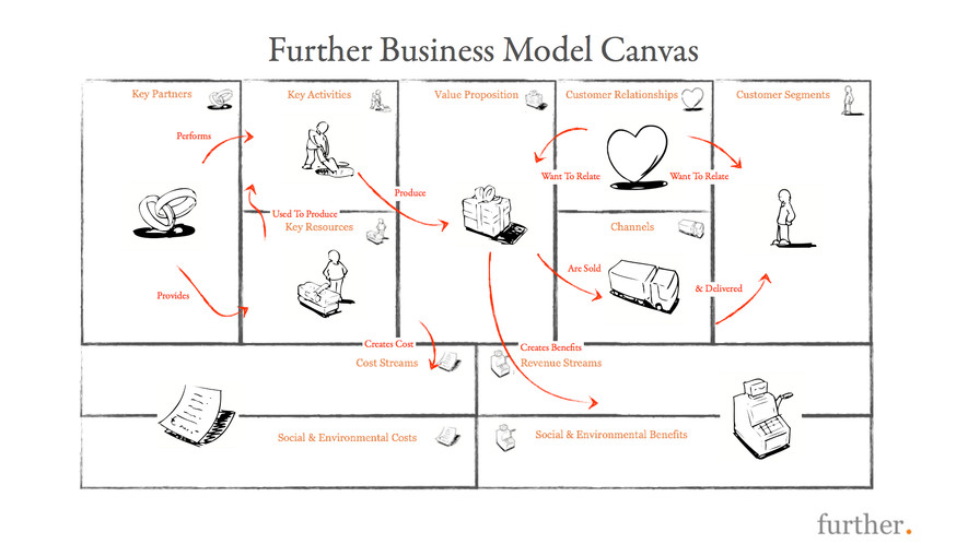 Business Model Canvas Innovation