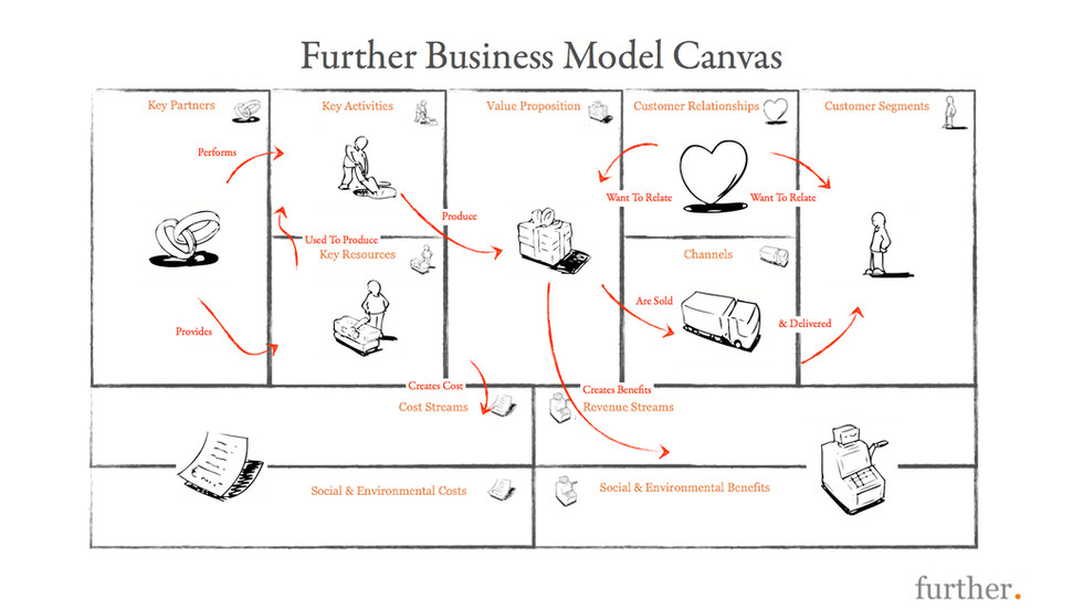 Business Model Canvas Innovation