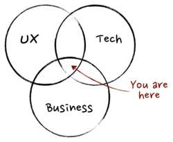 Where is Service Design?