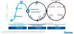 agile-lean-design-thinking_GARTNER-MODEL