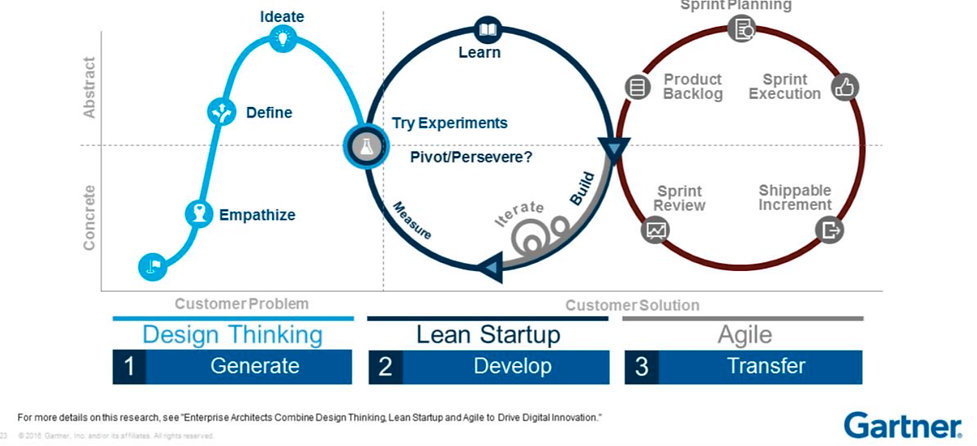 agile-lean-design-thinking_GARTNER-MODEL