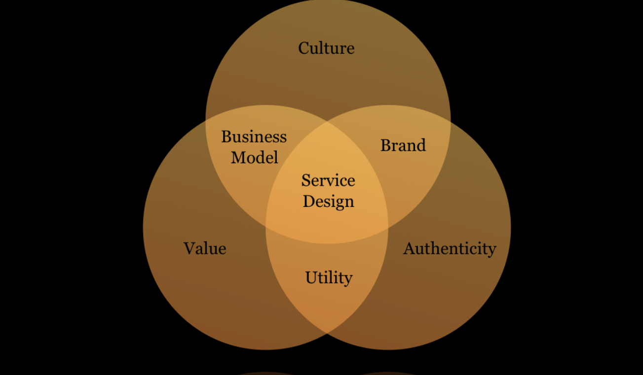 Service-Design-Business-Model-Culture-Va