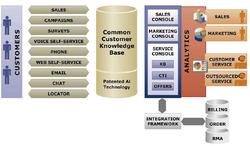 Model.eBusiness-CRM-SCM-system