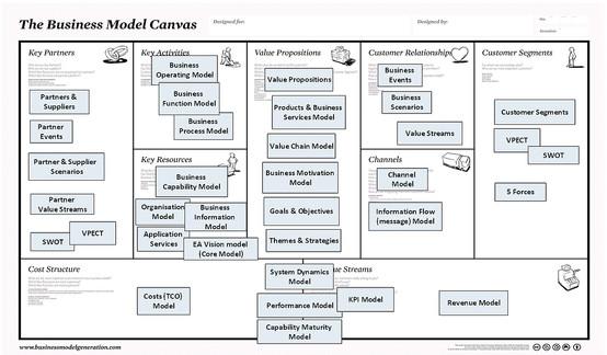 Agile Business Model Canvas KPI's