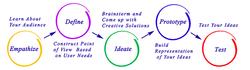 Design Thinking Stanford Process