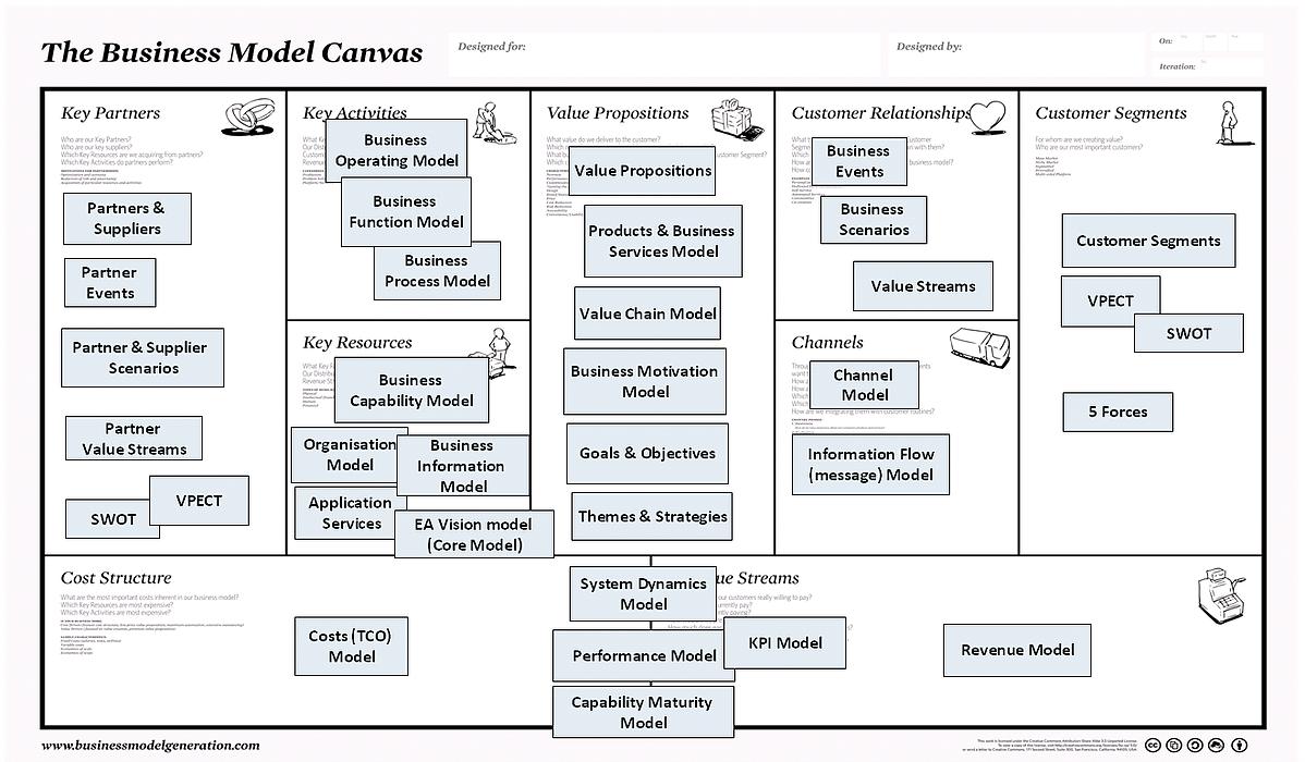 Agile Business Model KPI's