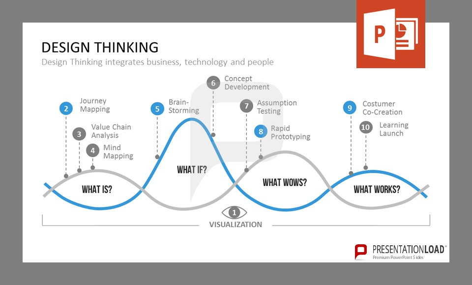 eBusiness Design Thinking